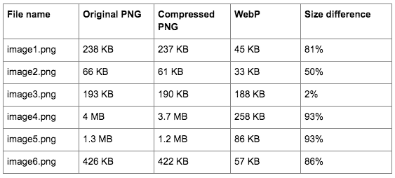 Comparing PNG images to WebP