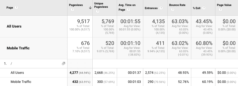 Google Analytics Site Content for Mobile