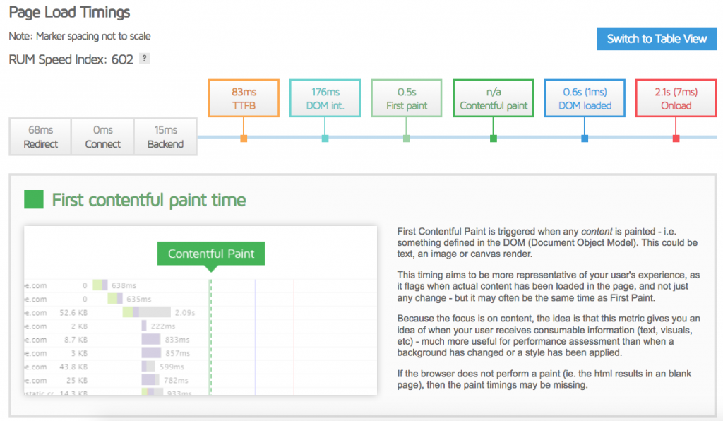 How to Read GTmetrix Reports and Analyze Your Site's Speed