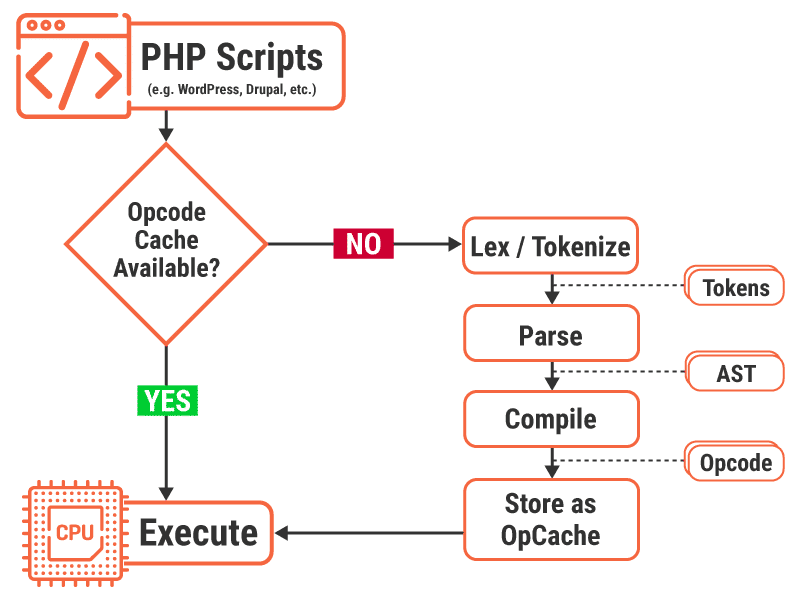 How a PHP accelerator (or Opcode Caching) works