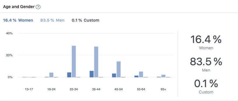 WP Rocket's Facebook community: gender distribution