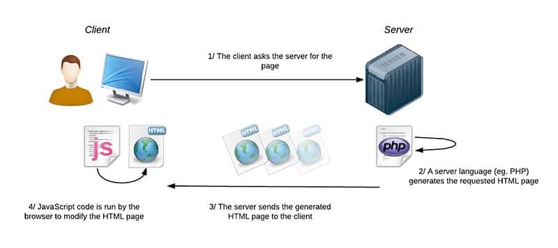 how do servers work