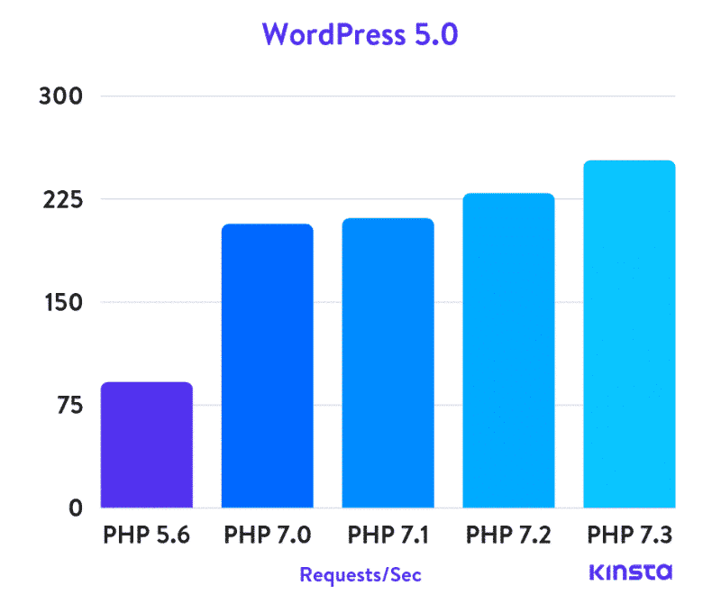 how to fix a slow wordpress admin php usage