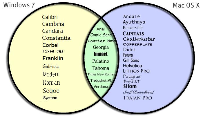 A diagram of popular web-safe fonts