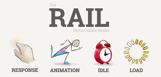 RAIL performance model