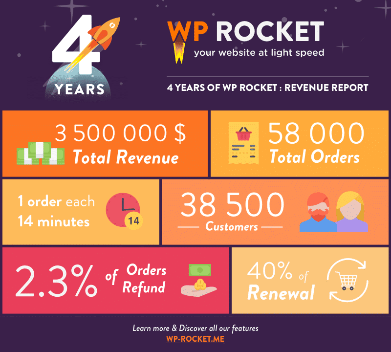 Revenue Report