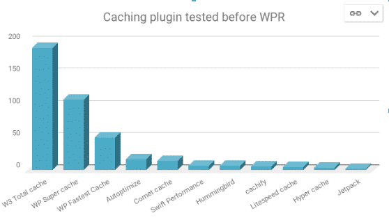 Which WordPress cache plugins alternatives