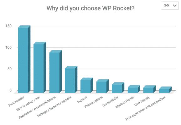 Why should I choose WP Rocket?