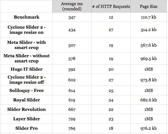 WordPress Slider Plugins Compared