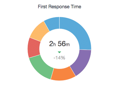 Respond time support