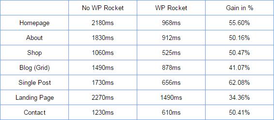 rocket-the7-speed