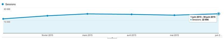 Courbe du nombre de visites sur le blog