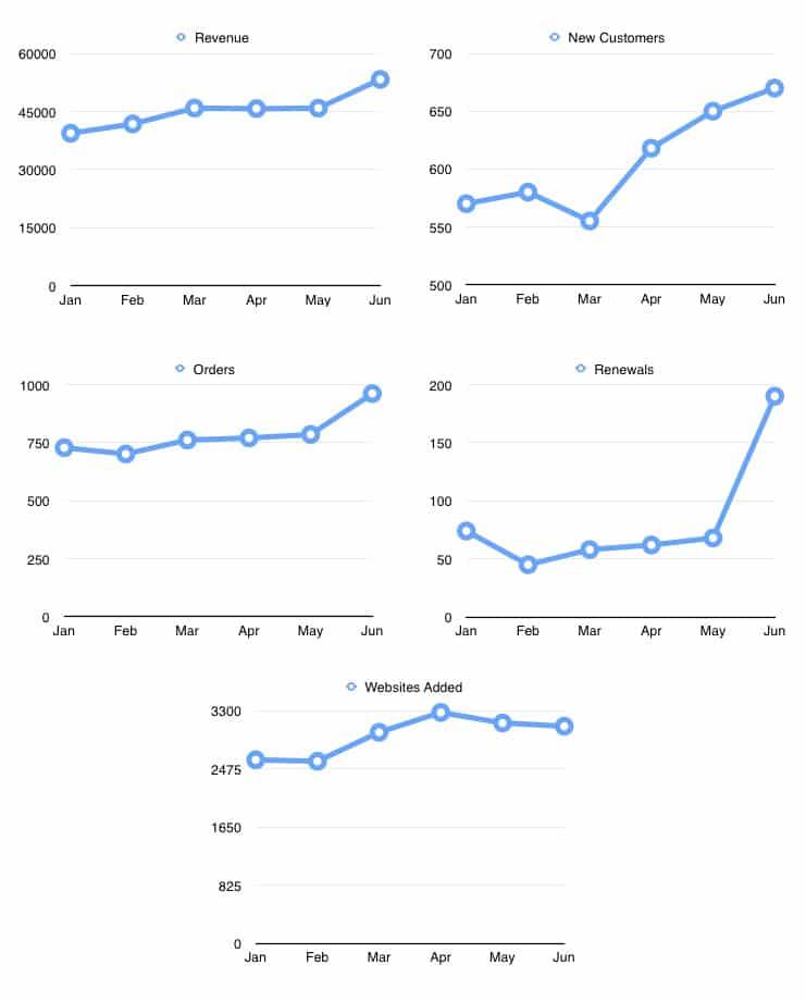 WP Rocket stats from January 2015