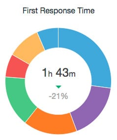 support-response-time-june-2015