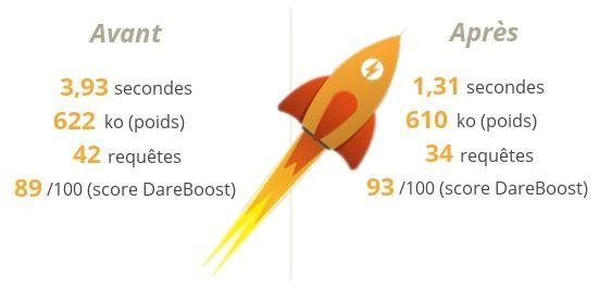 Comparatif avant après WP Rocket